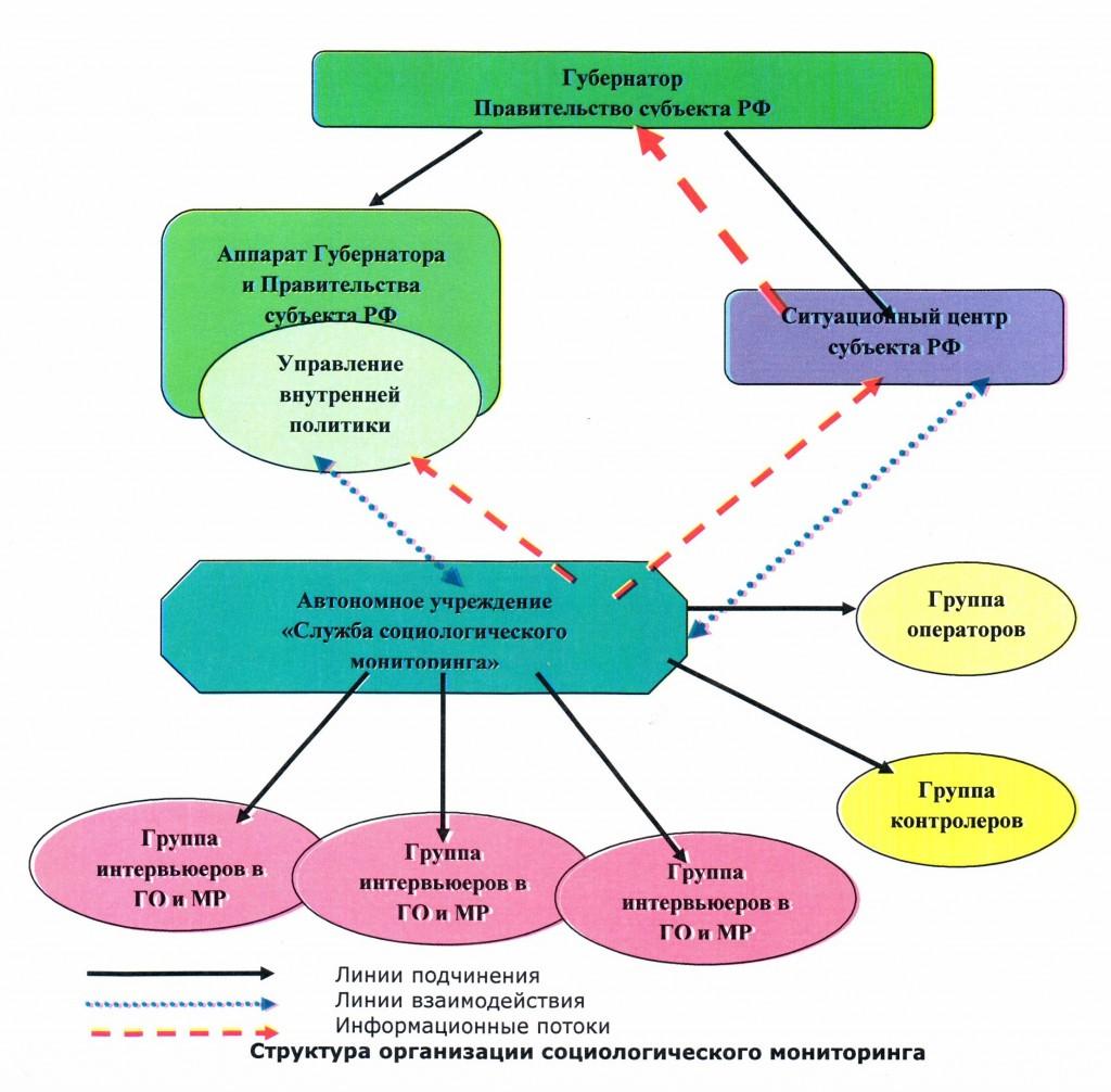 Схема СМ 1